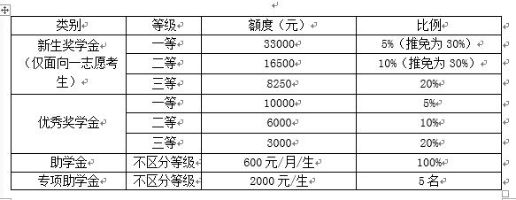 厦门国家会计学院2021考研招生简章(预测)